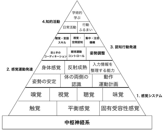 learning_pyramid_crop