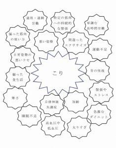 肩こりの原因 MB orthop 29 59- 68 2016