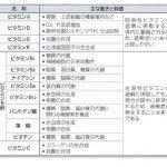 ダイエット成功へのカギ!!~ビタミンとダイエットの関係~