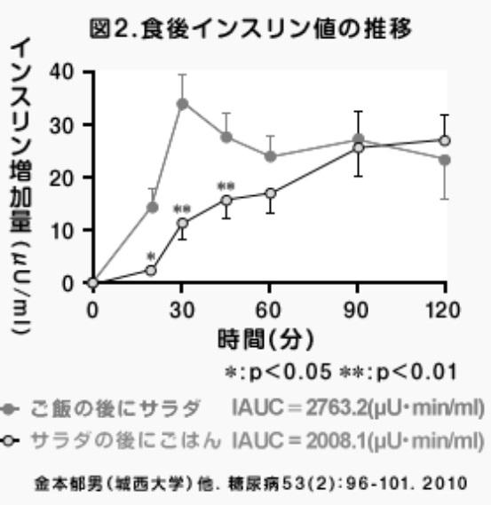 インスリン増加量