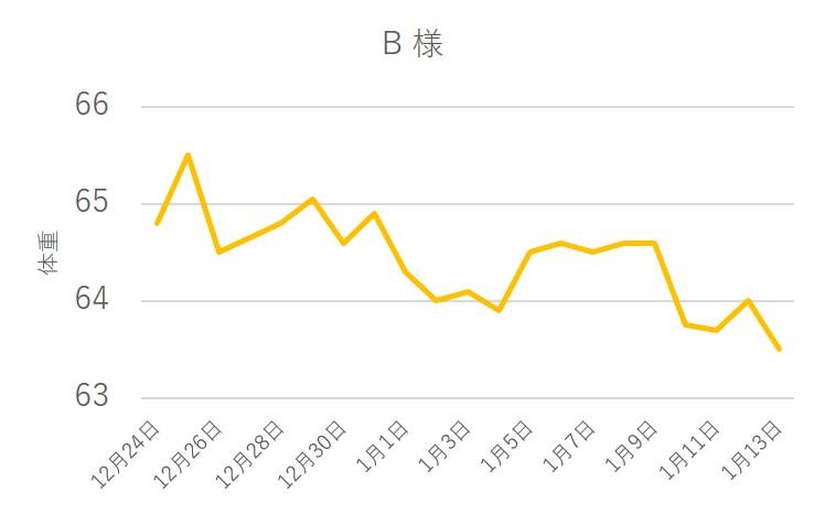2ヶ月ダイエットのコツ【3週間モニター報告】